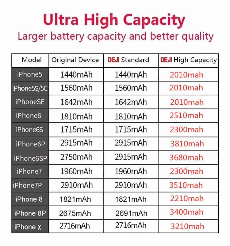 DEJI Iphone Battery Capacity Meter